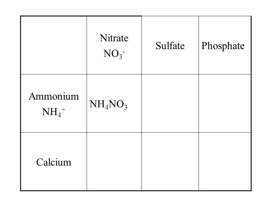 Nitrate NO 3 - SulfatePhosphate Ammonium NH 4 + Calcium