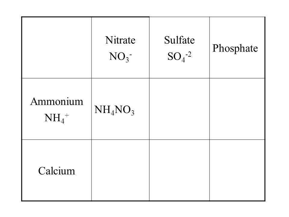 Nitrate NO 3 - SulfatePhosphate Ammonium NH 4 + NH 4 NO 3 Calcium