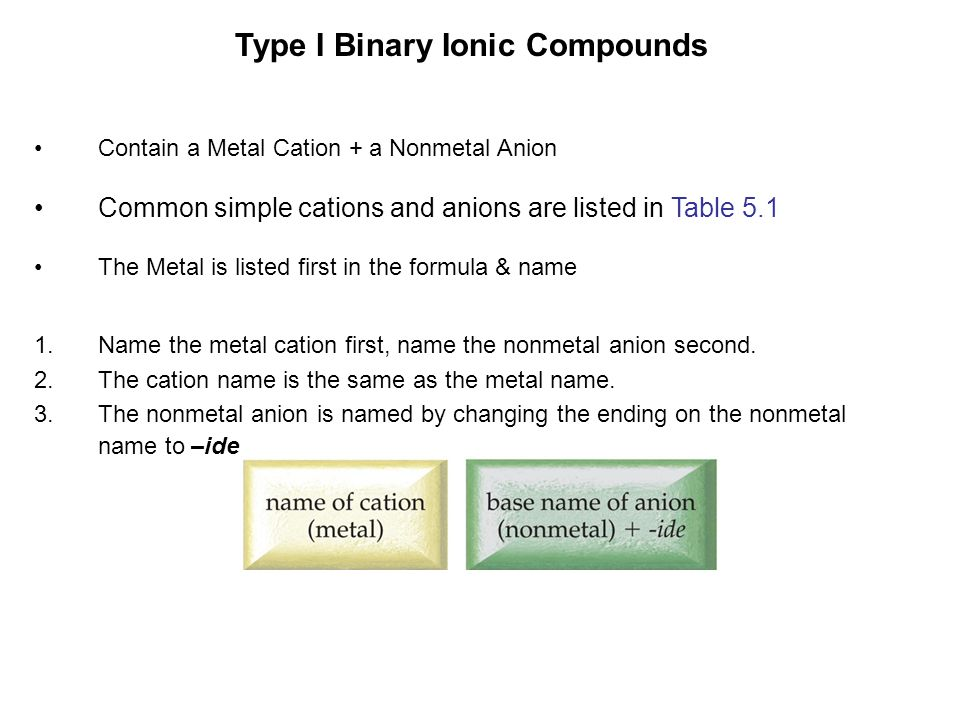 Determine if the following metals are Type I or Type II.