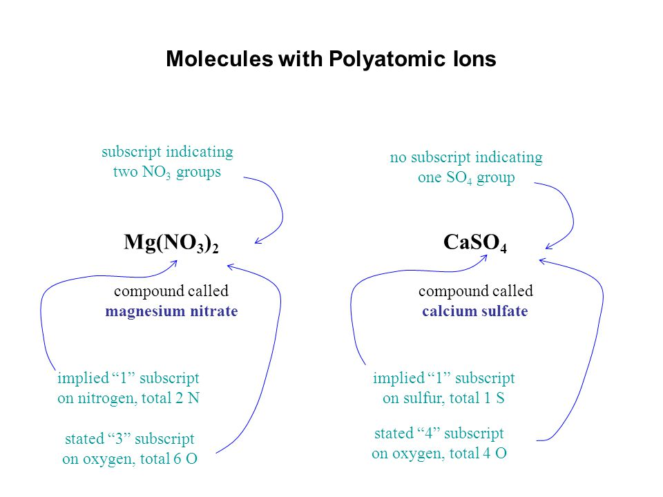 Molecules with Polyatomic Ions Mg(NO 3 ) 2 compound called magnesium nitrate symbol of the polyatomic ion called nitrate symbol of the polyatomic ion called sulfate CaSO 4 compound called calcium sulfate implied 1 subscript on magnesium implied 1 subscript on calcium parentheses to group two NO 3 'sno parentheses for one SO 4