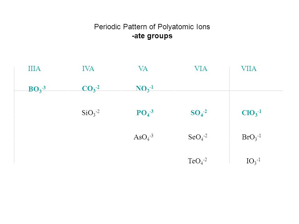 Monatomic Nonmetal Anion determine the charge from the position on the Periodic Table to name the anion, change the ending on the element name to –ide 4A = -45A = -36A = -27A = -1 C = carbideN = nitrideO = oxideF = fluoride Si = silicideP = phosphideS = sulfideCl = chloride