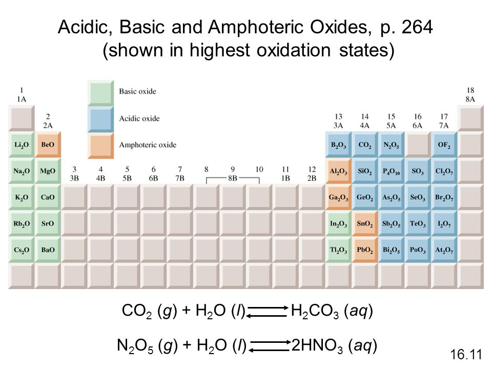 Acidic, Basic and Amphoteric Oxides, p. 264 (shown in highest oxidation states) 16.11 CO 2 (g) + H 2 O (l) H 2 CO 3 (aq) N 2 O 5 (g) + H 2 O (l) 2HNO