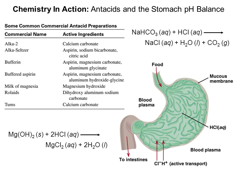 Chemistry In Action: Antacids and the Stomach pH Balance NaHCO 3 (aq) + HCl (aq) NaCl (aq) + H 2 O (l) + CO 2 (g) Mg(OH) 2 (s) + 2HCl (aq) MgCl 2 (aq)