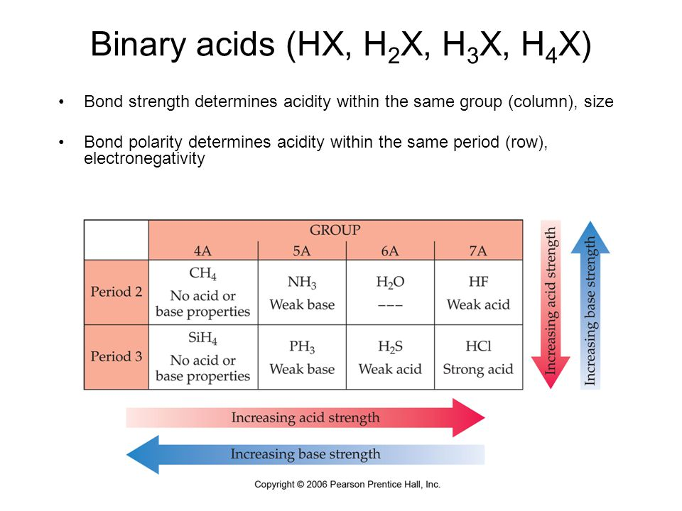 Binary acids (HX, H 2 X, H 3 X, H 4 X) Bond strength determines acidity within the same group (column), size Bond polarity determines acidity within t