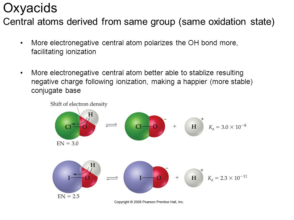 Oxyacids Central atoms derived from same group (same oxidation state) More electronegative central atom polarizes the OH bond more, facilitating ioniz