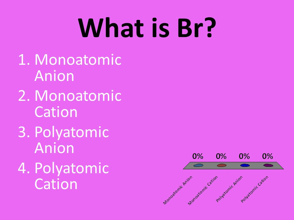 What is Br? 1.Monoatomic Anion 2.Monoatomic Cation 3.Polyatomic Anion 4.Polyatomic Cation