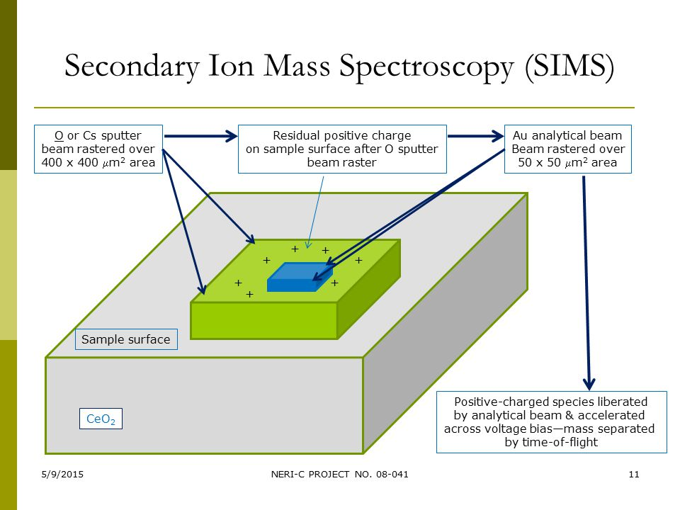 Secondary Ion Mass Spectroscopy (SIMS) 5/9/2015NERI-C PROJECT NO.