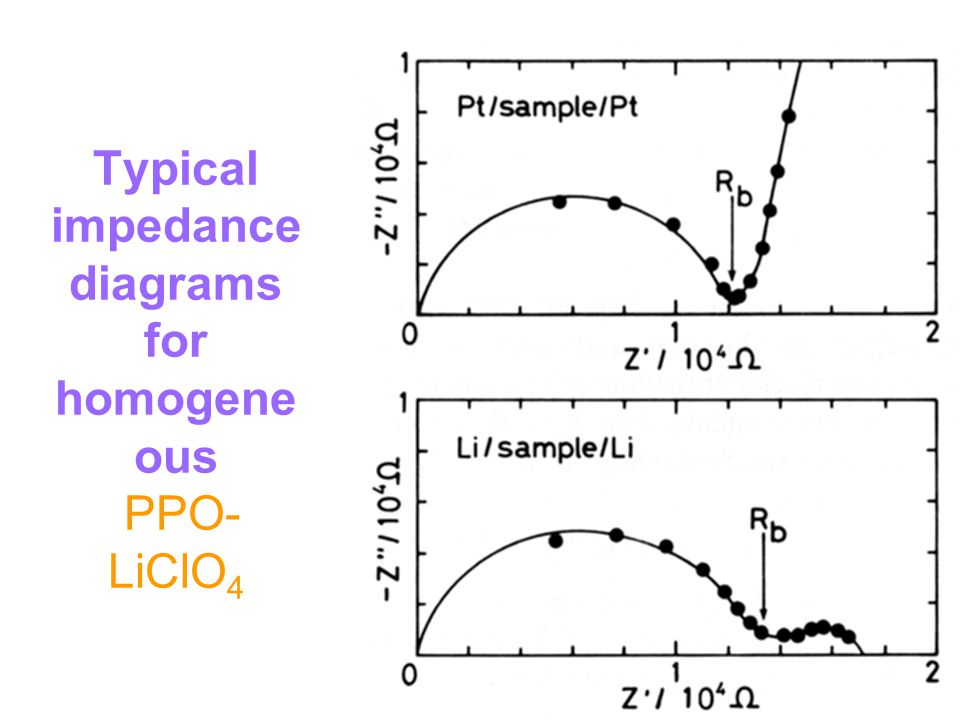 Typical impedance diagrams for homogene ous PPO- LiClO 4