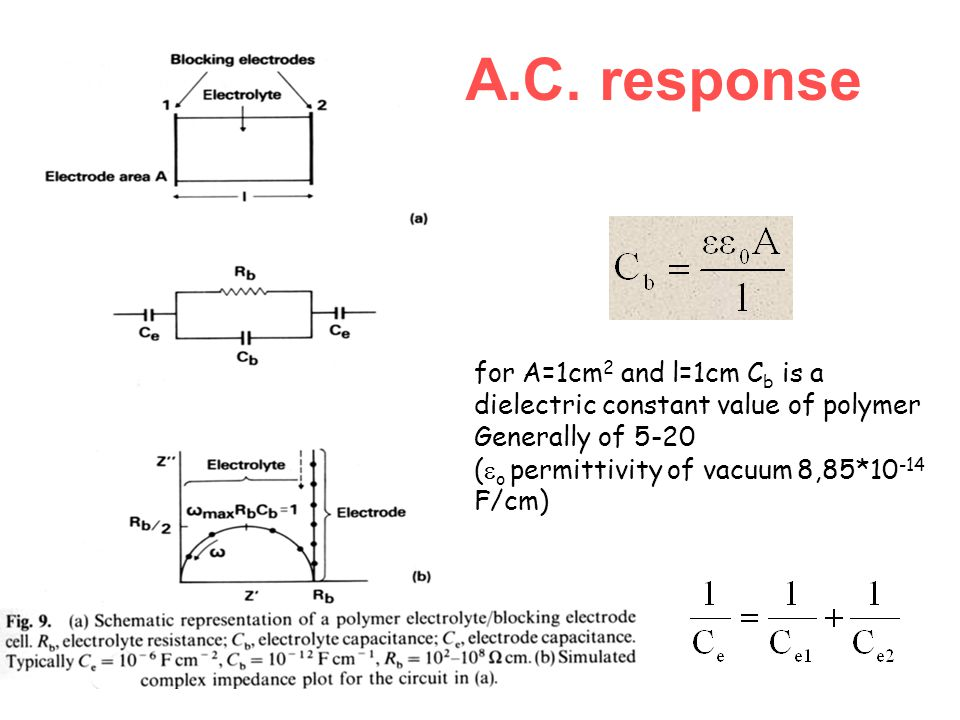A.C. response for A=1cm 2 and l=1cm C b is a dielectric constant value of polymer Generally of 5-20 (  o permittivity of vacuum 8,85*10 -14 F/cm)