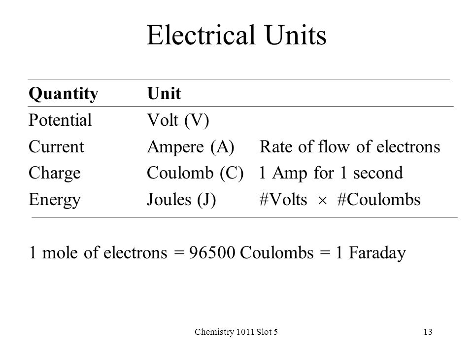 Chemistry 1011 Slot 513 Electrical Units QuantityUnit PotentialVolt (V) CurrentAmpere (A) Rate of flow of electrons ChargeCoulomb (C) 1 Amp for 1 second EnergyJoules (J) #Volts  #Coulombs 1 mole of electrons = 96500 Coulombs = 1 Faraday