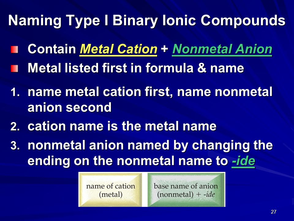 Tro s Introductory Chemistry, Chapter 5 26 Determining Charge and Naming Monatomic Nonmetal Anions Determine the charge from position on the Periodic Table To name anion, change ending on the element name to –ide 4A = -4 5A = -3 6A = -2 7A = -1 C = carbide N = nitride O = oxide F = fluoride Si = silicide P = phosphide S = sulfide Cl = chloride