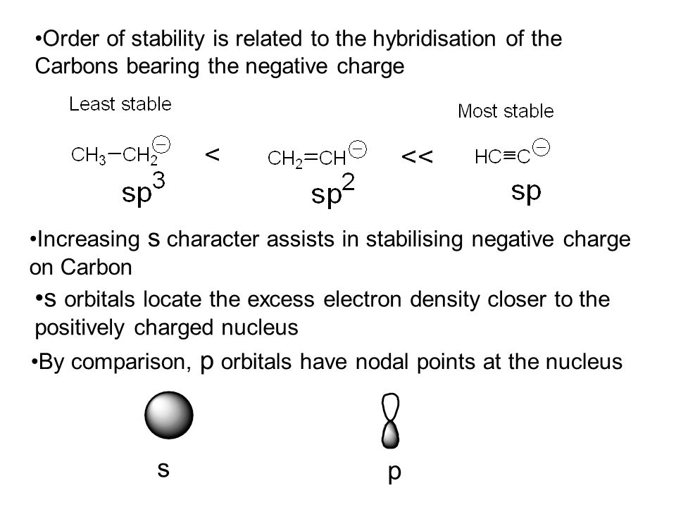 Order of stability is related to the hybridisation of the Carbons bearing the negative charge Increasing s character assists in stabilising negative charge on Carbon s orbitals locate the excess electron density closer to the positively charged nucleus By comparison, p orbitals have nodal points at the nucleus s p
