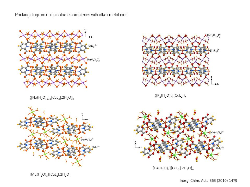 {[Na(H 2 O) 2 ] 2 [CuL 2 ].2H 2 O} n {[K 2 (H 2 O) 7 ][CuL 2 ]} n Packing diagram of dipicolnate complexes with alkali metal ions: {Ca(H 2 O) 4 ][CuL 2 ].2H 2 O} n [Mg(H 2 O) 5 ][CuL 2 ].2H 2 O Inorg.