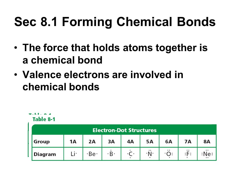 Sec 8.1 Forming Chemical Bonds The force that holds atoms together is a chemical bond Valence electrons are involved in chemical bonds
