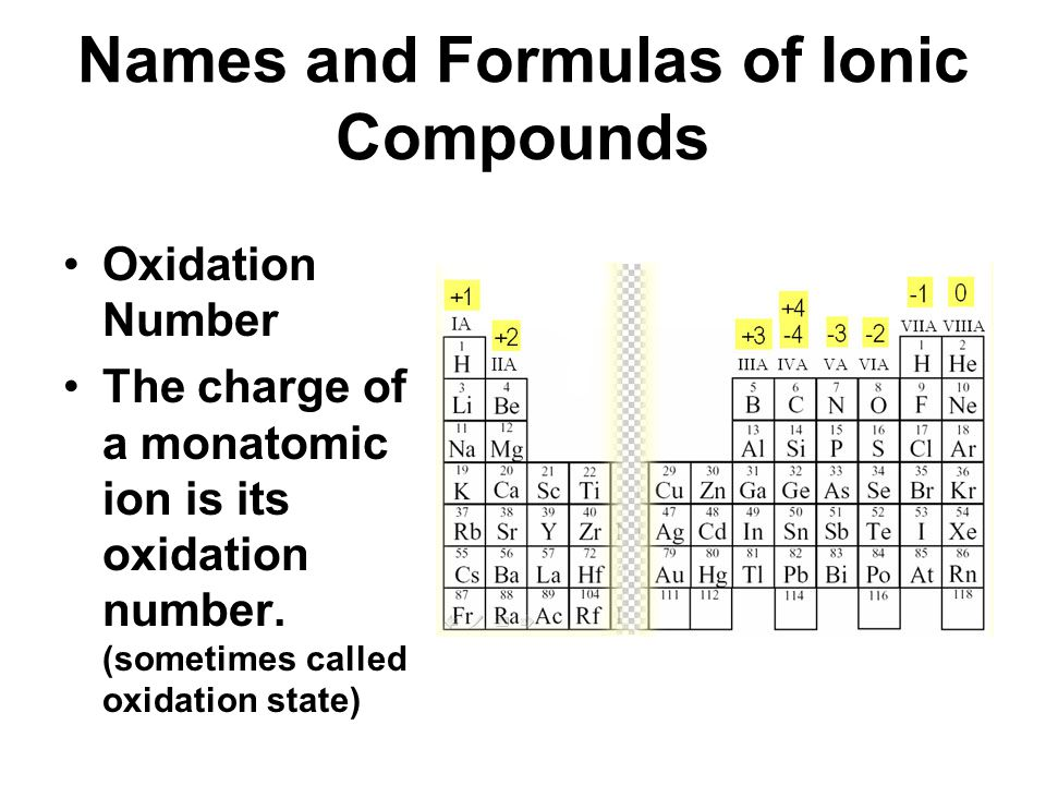 Names and Formulas of Ionic Compounds Oxidation Number The charge of a monatomic ion is its oxidation number. (sometimes called oxidation state)