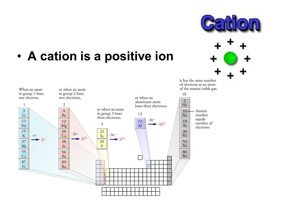 Lattice Energy The formation of ionic compounds from positive and negative ions is always exothermic.