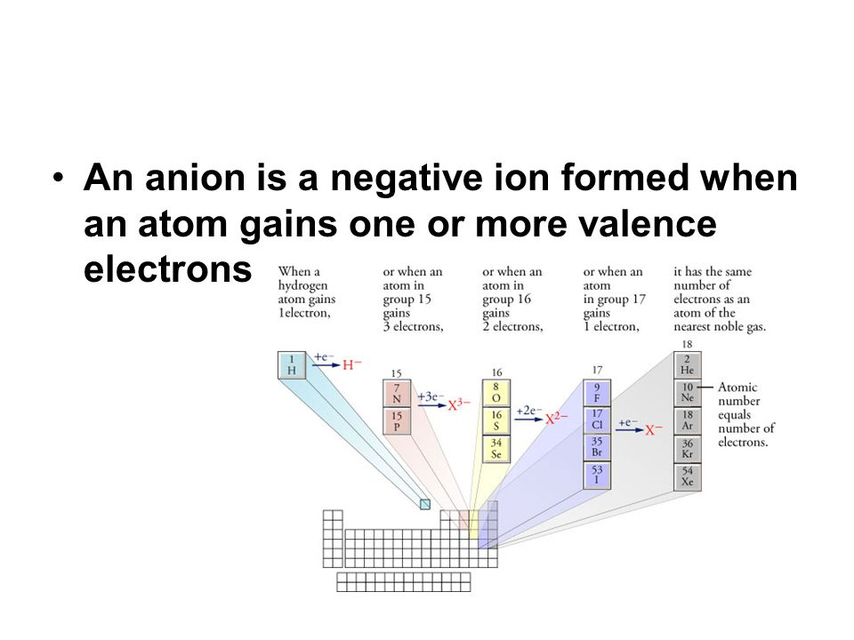 Polyatomic Ions The polyatomic ion acts as an individual ion.