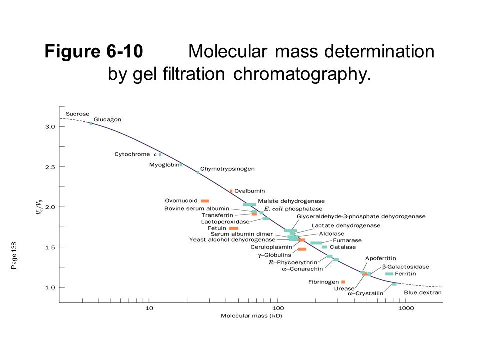 Figure 6-10Molecular mass determination by gel filtration chromatography. Page 138