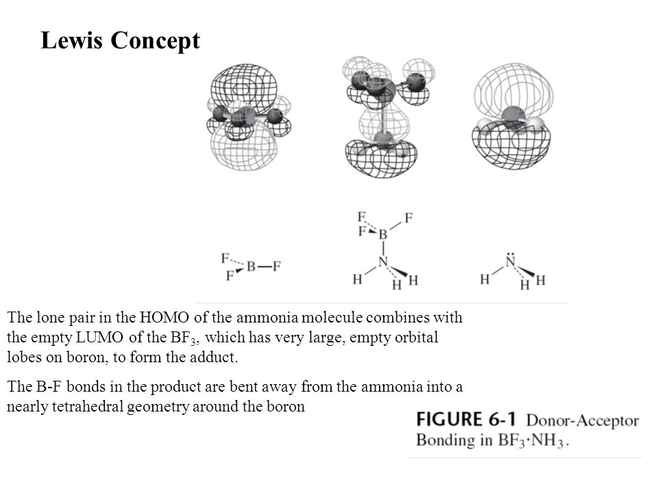 The lone pair in the HOMO of the ammonia molecule combines with the empty LUMO of the BF 3, which has very large, empty orbital lobes on boron, to form the adduct.