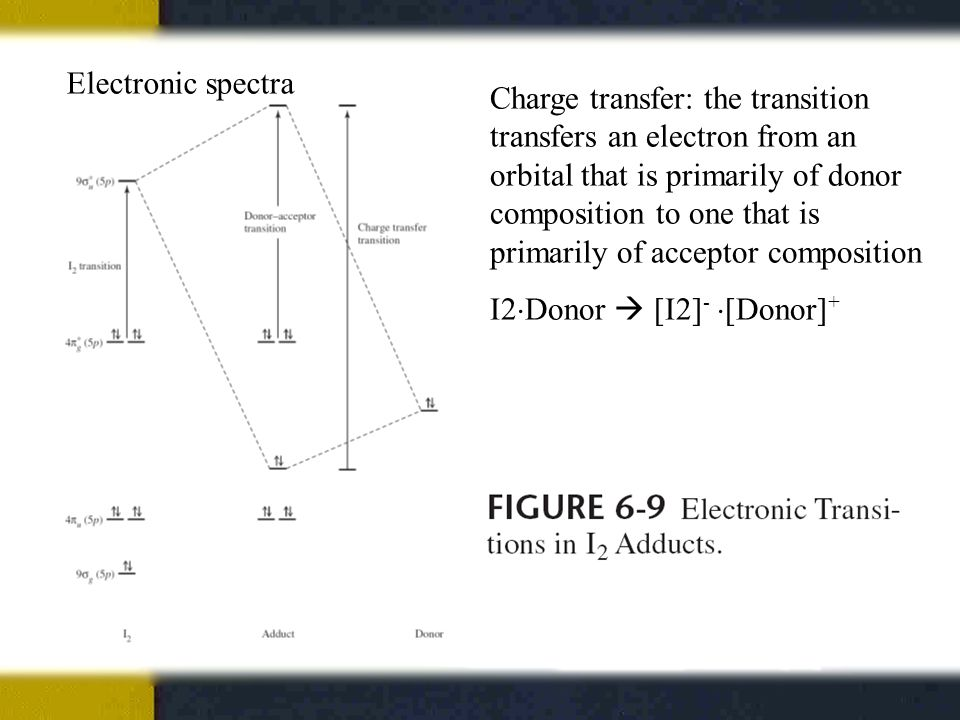 Electronic spectra Charge transfer: the transition transfers an electron from an orbital that is primarily of donor composition to one that is primarily of acceptor composition I2  Donor  [I2] -  [Donor] +