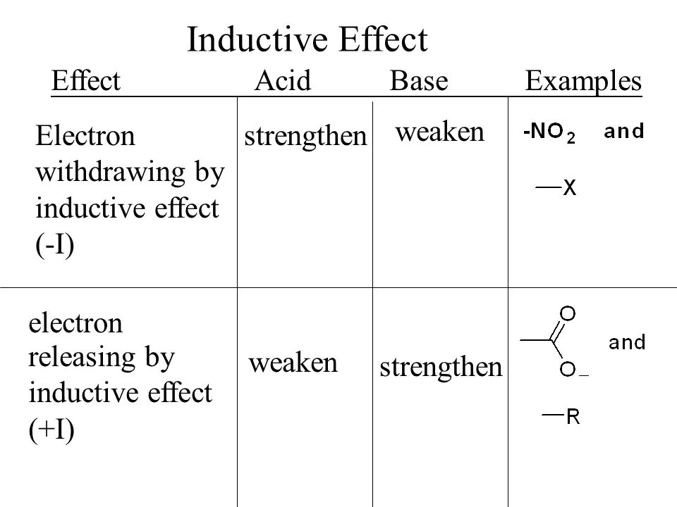 EffectAcidBaseExamples strengthen weaken releasing by inductive effect (+I) weaken strengthen Electron withdrawing by inductive effect (-I) electron Inductive Effect