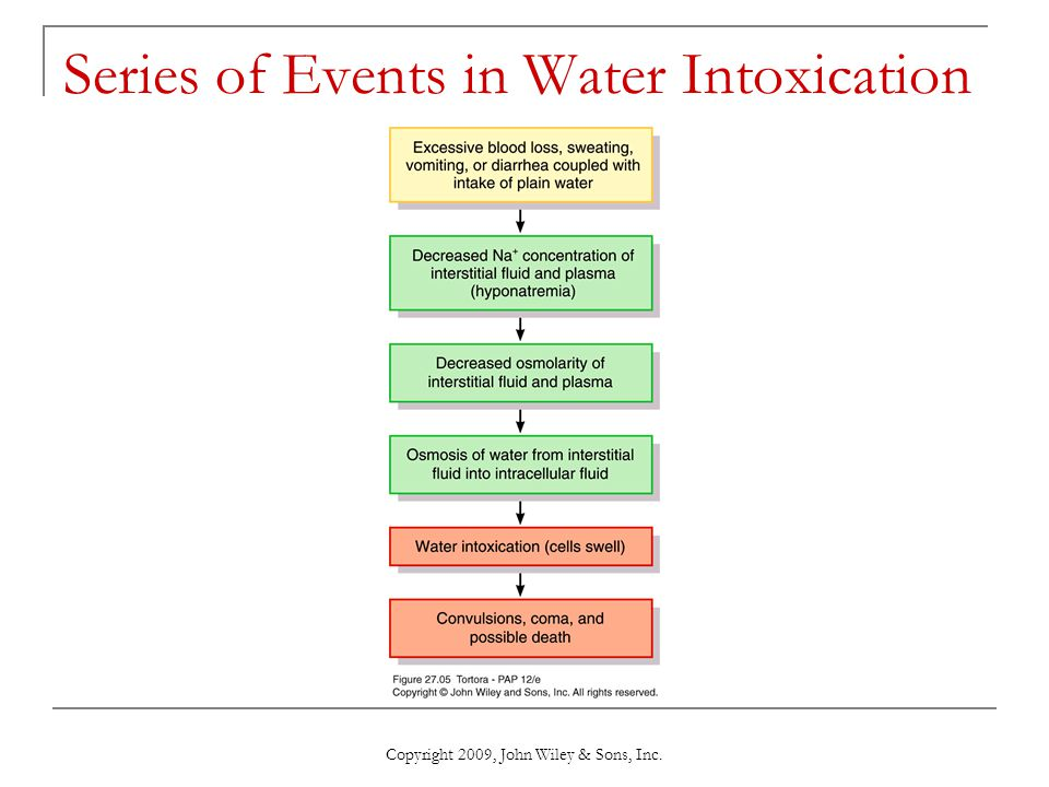 Copyright 2009, John Wiley & Sons, Inc. Series of Events in Water Intoxication