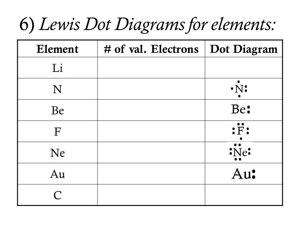 6) Lewis Dot Diagrams for elements: Element# of val. ElectronsDot Diagram Li 1 Li  N 5 Be 2 F 7 Ne 8 Au 2 C 4