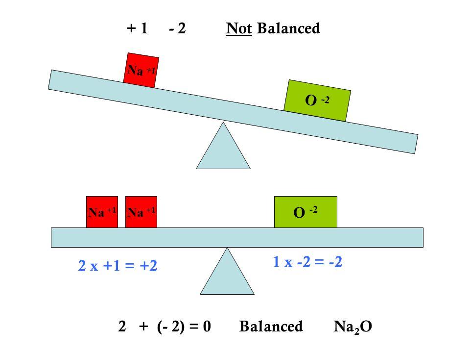 Na +1 O -2 + 1 - 2 Not Balanced 2 + (- 2) = 0 Balanced Na 2 O 2 x +1 = +2 1 x -2 = -2