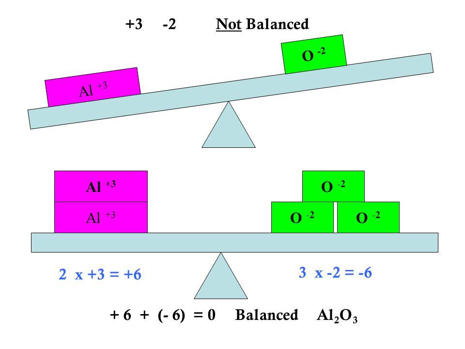 Al +3 O -2 Al +3 O -2 +3 -2 Not Balanced + 6 + (- 6) = 0 Balanced Al 2 O 3 2 x +3 = +6 3 x -2 = -6