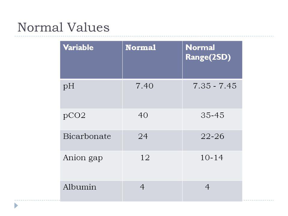 Normal Values Variable Normal Normal Range(2SD) pH 7.40 7.35 - 7.45 pCO2 40 35-45 Bicarbonate 24 22-26 Anion gap1210-14 Albumin4 4