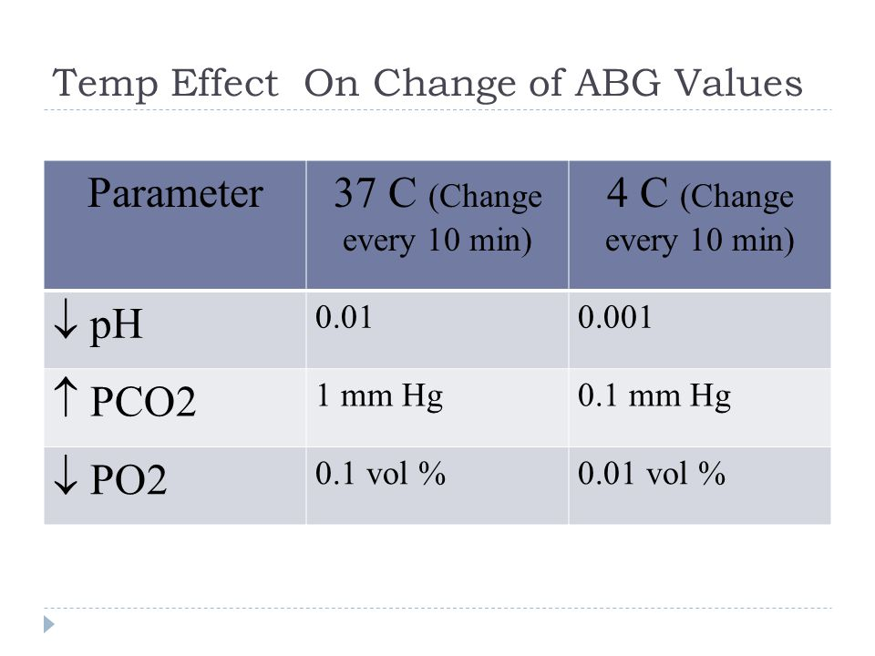 Contd…  AG corrected = AG + 2.5[4 – albumin]  If there is an anion Gap then calculate the Delta/delta gap (step 6) to determine additional hidden nongap metabolic acidosis or metabolic alkalosis  If there is no anion gap then start analyzing for non-anion gap acidosis