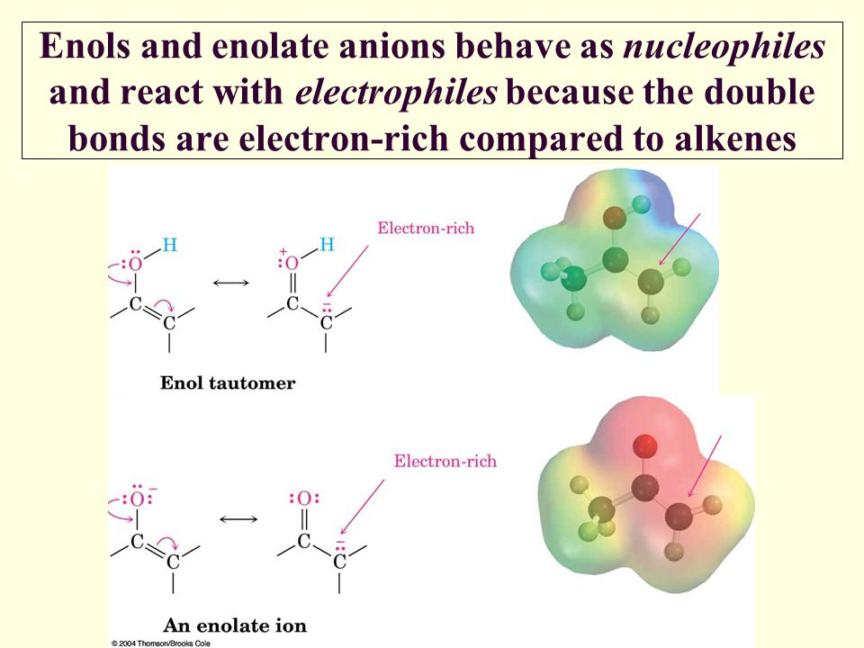 Enols and enolate anions behave as nucleophiles and react with electrophiles because the double bonds are electron-rich compared to alkenes