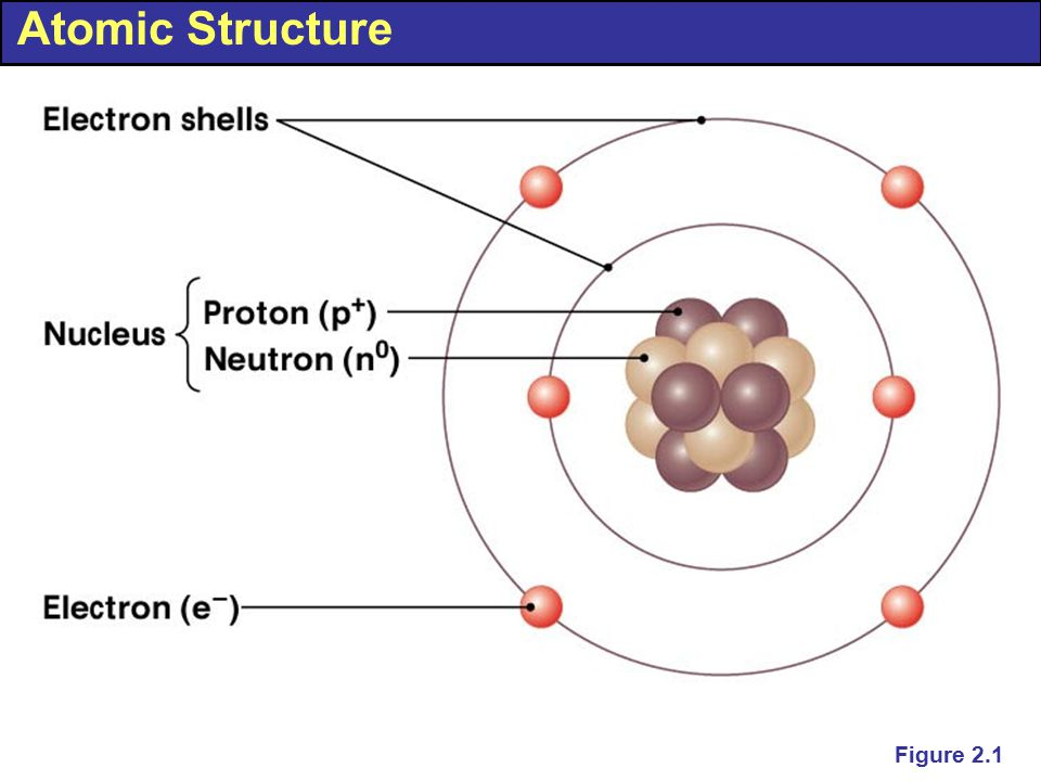 Atomic Structure Figure 2.1