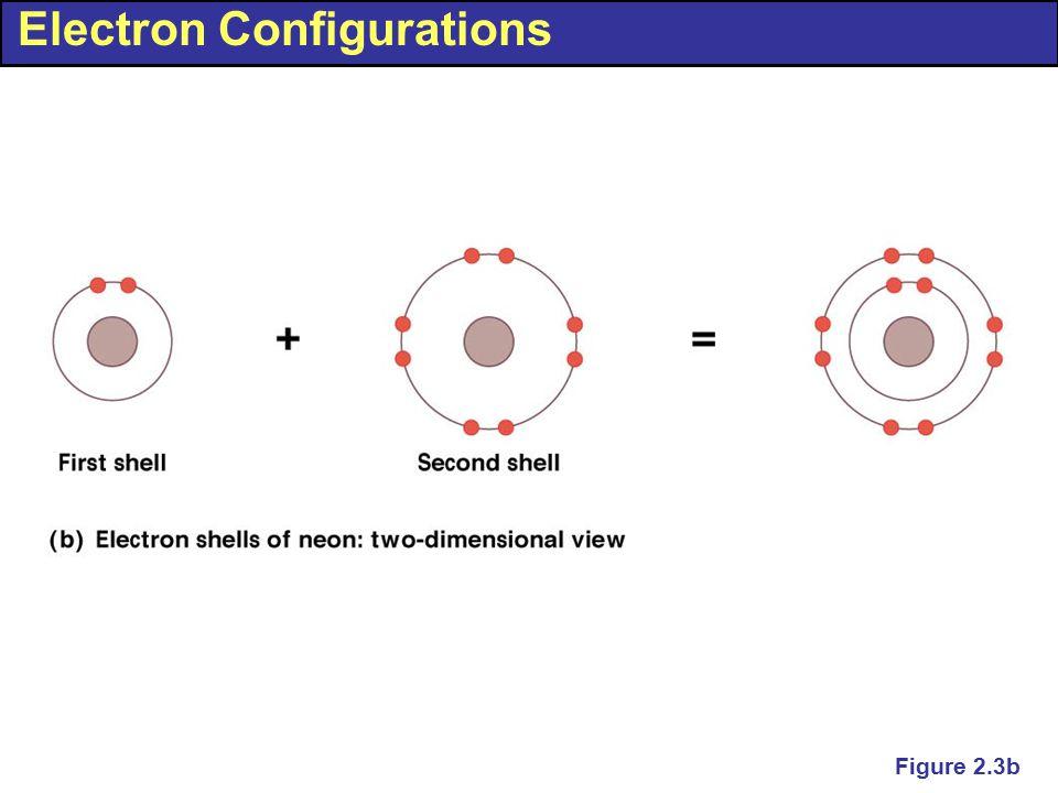 Electron Configurations Figure 2.3b