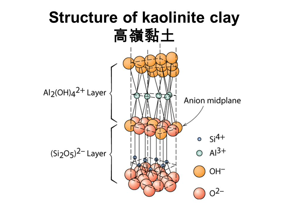 Structure of kaolinite clay 高嶺黏土