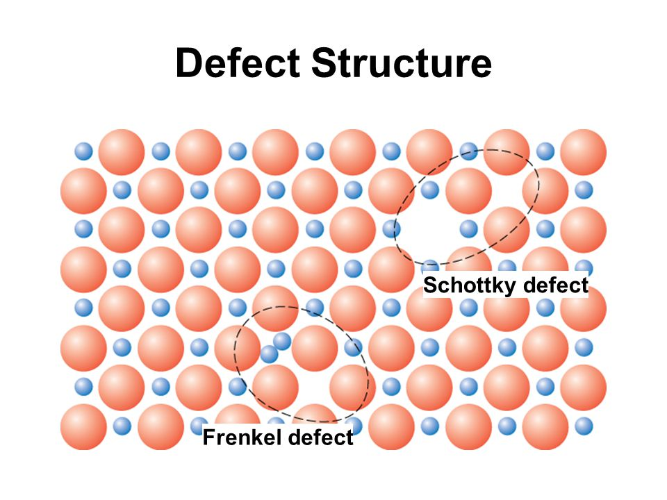 Defect Structure Frenkel defect Schottky defect