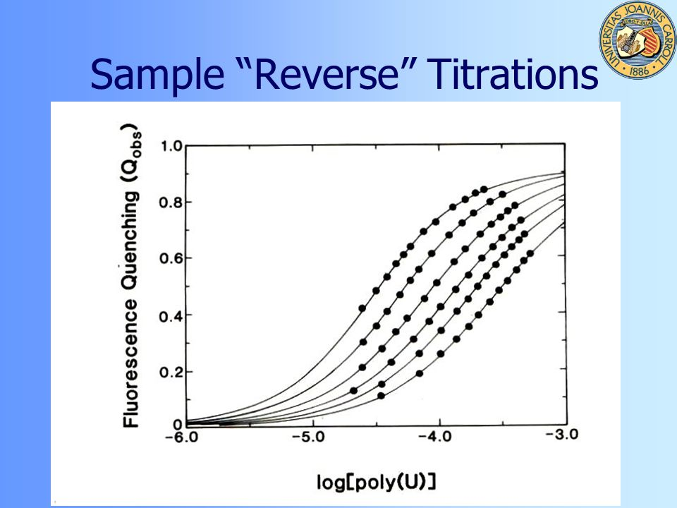Sample Reverse Titrations