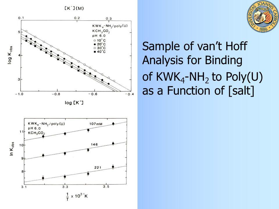 Sample of van't Hoff Analysis for Binding of KWK 4 -NH 2 to Poly(U) as a Function of [salt]