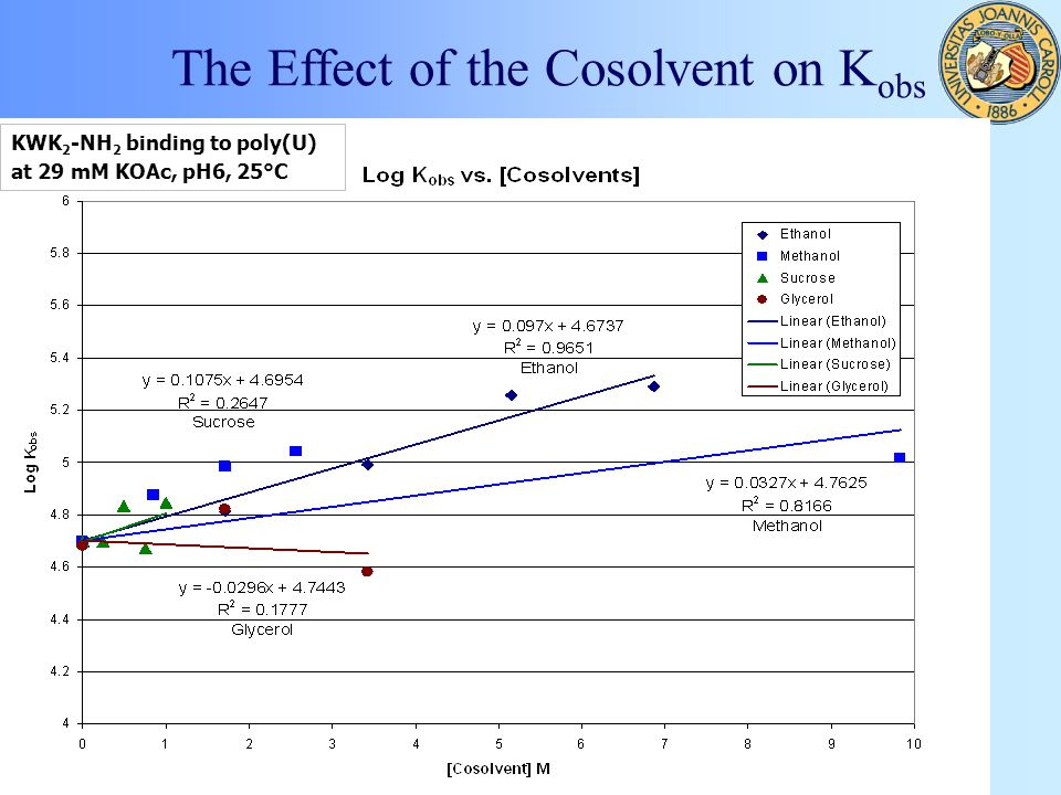 The Effect of the Cosolvent on K obs KWK 2 -NH 2 binding to poly(U) at 29 mM KOAc, pH6, 25°C