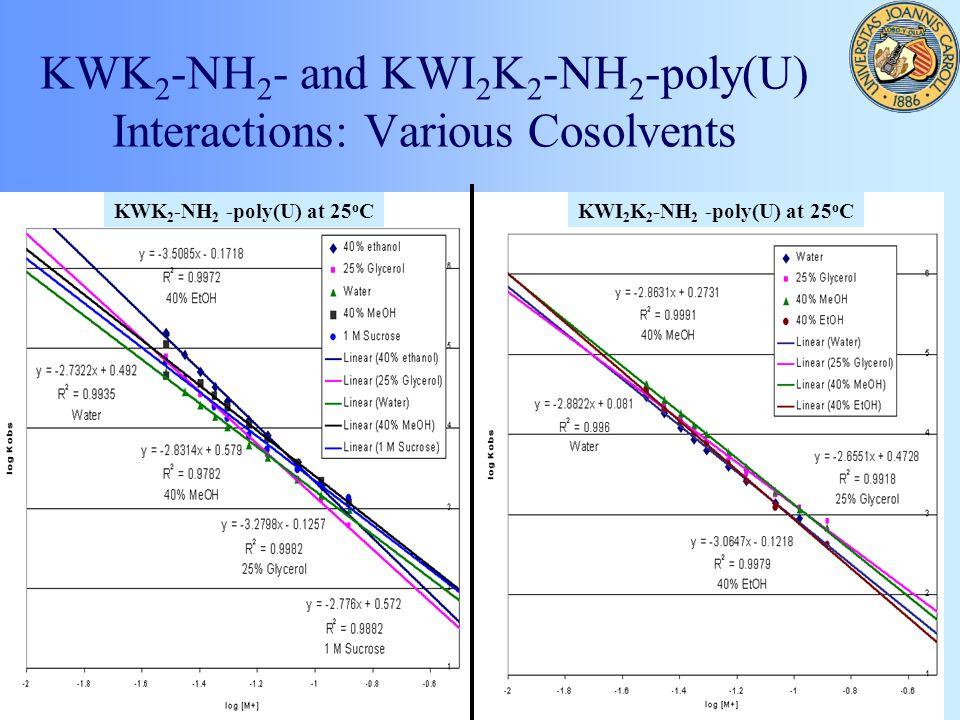 KWK 2 -NH 2 - and KWI 2 K 2 -NH 2 -poly(U) Interactions: Various Cosolvents KWK 2 -NH 2 -poly(U) at 25 o C KWI 2 K 2 -NH 2 -poly(U) at 25 o C