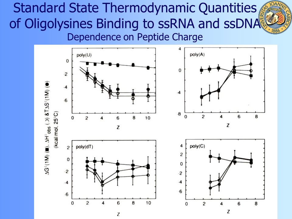 Standard State Thermodynamic Quantities of Oligolysines Binding to ssRNA and ssDNA Dependence on Peptide Charge