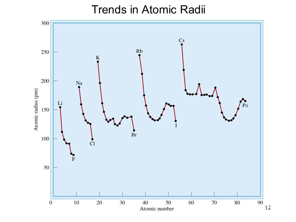 12 Trends in Atomic Radii
