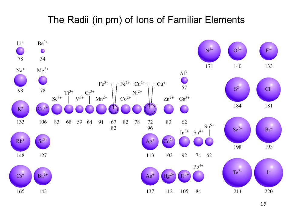 15 The Radii (in pm) of Ions of Familiar Elements