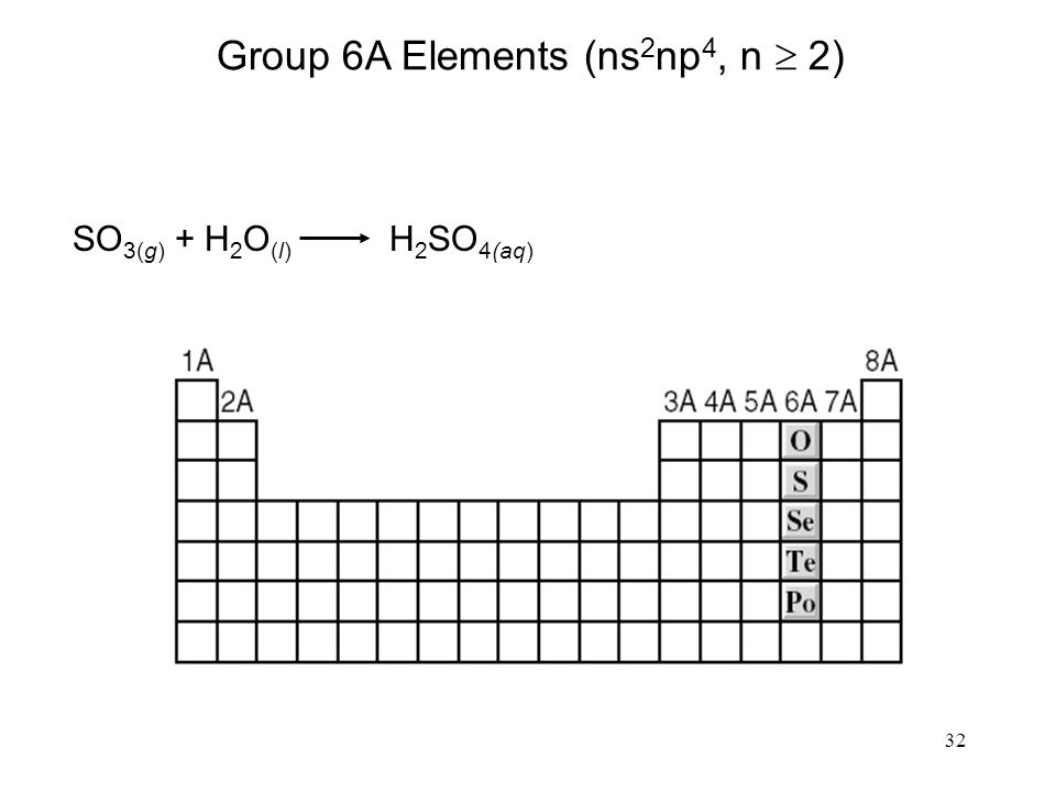 32 Group 6A Elements (ns 2 np 4, n  2) SO 3(g) + H 2 O (l) H 2 SO 4(aq)