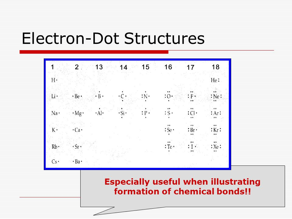 From Chapter 6…  Ionization energy refers to how easily an atom loses an electron.
