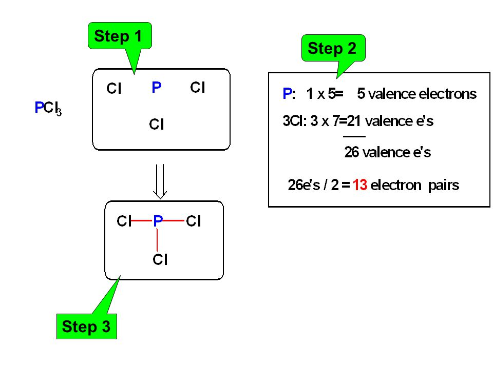 Step 1 Step 2 Step 3
