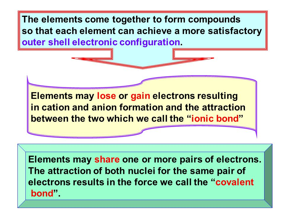 The elements come together to form compounds so that each element can achieve a more satisfactory outer shell electronic configuration. Elements may l