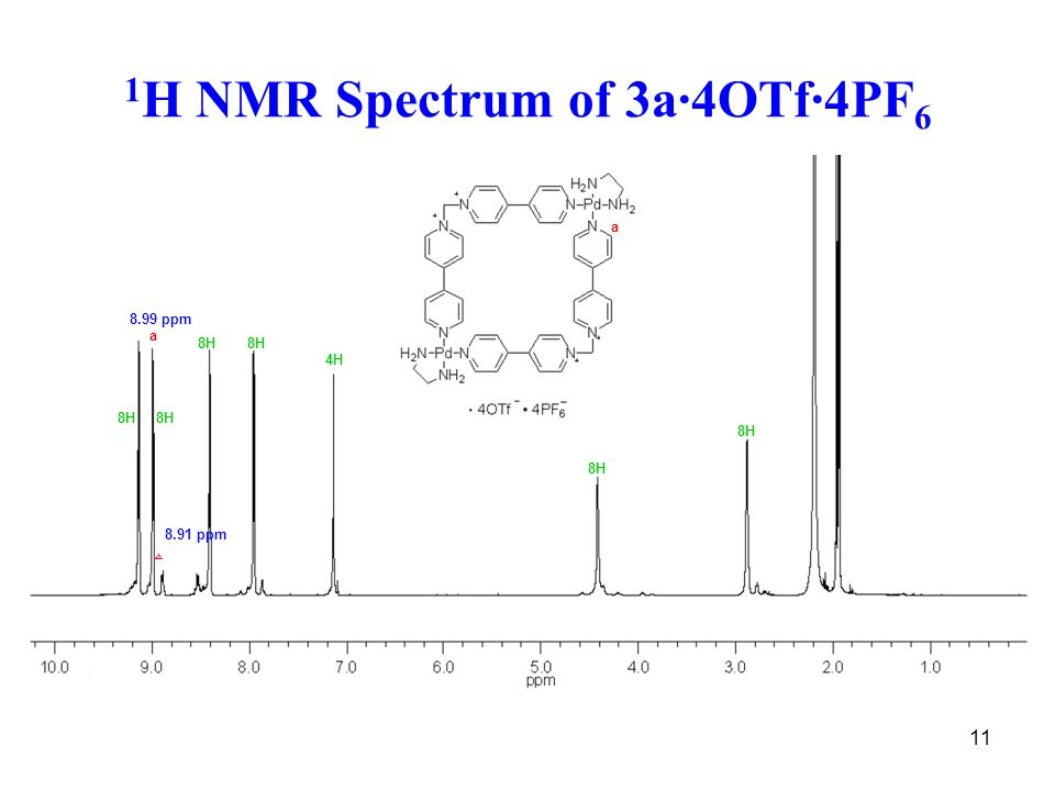 11 1 H NMR Spectrum of 3a·4OTf·4PF 6 a a 8.99 ppm △ 8.91 ppm 8H 4H 8H