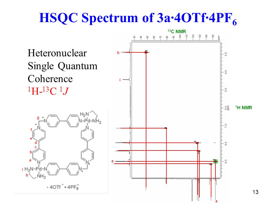 13 HSQC Spectrum of 3a·4OTf·4PF 6 a b c d i g e f h i Heteronuclear Single Quantum Coherence 1 H- 13 C 1 J 1 H NMR 13 C NMR a a h