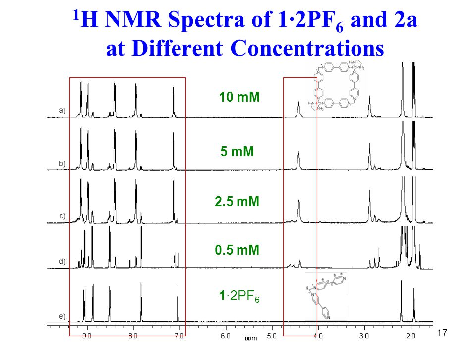 17 1 H NMR Spectra of 1·2PF 6 and 2a at Different Concentrations 10 mM 5 mM 2.5 mM 0.5 mM 1·2PF 6